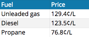 current-fuel-prices-ontario