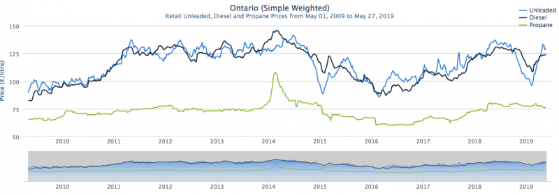 ontario-fuel-prices-long-term