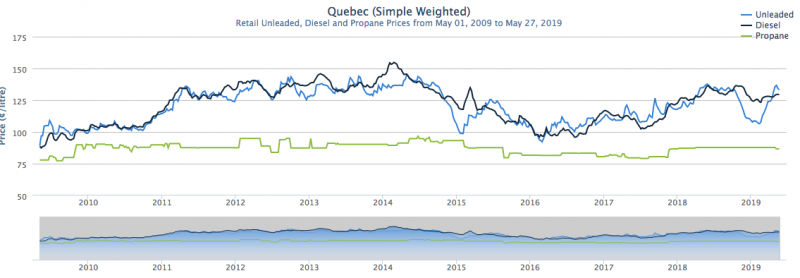 quebec-fuel-prices-long-term
