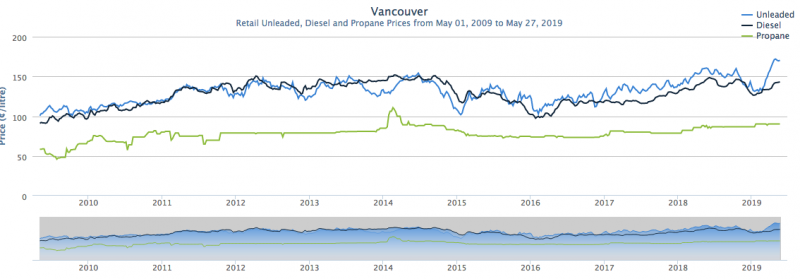 vancouver-fuel-prices-long-term